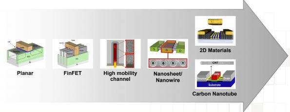 Carbon nanotubes TSMC 3nm process