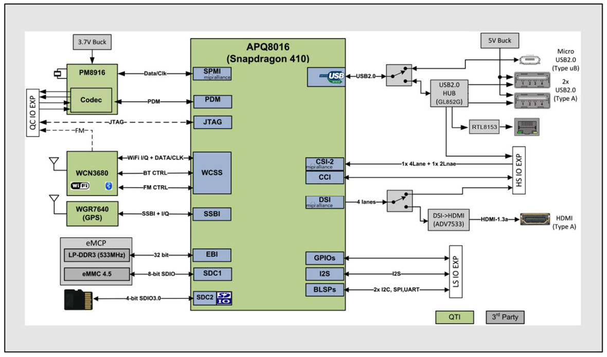 Developer Board 4 V3 Block Diagram