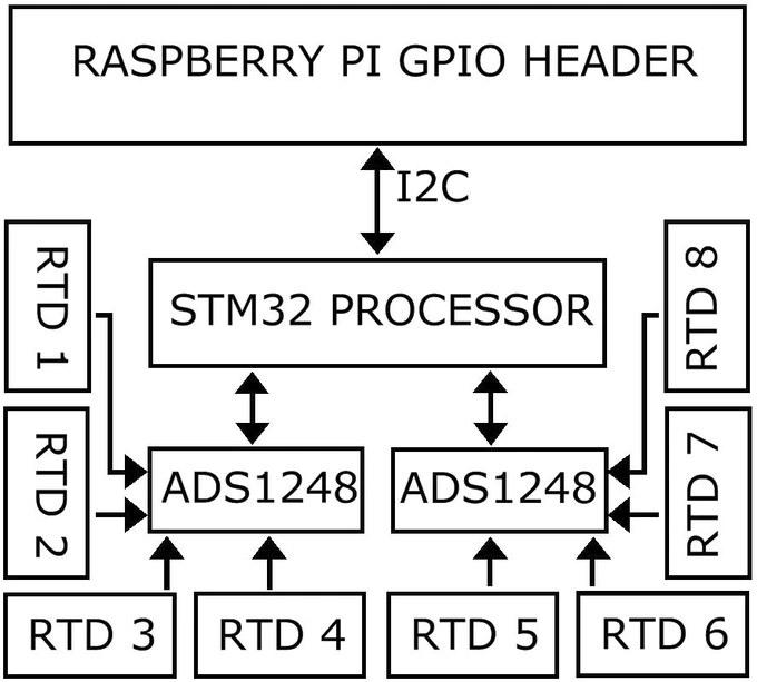 MEGA-RTD Temperaure HAT Block Diagram