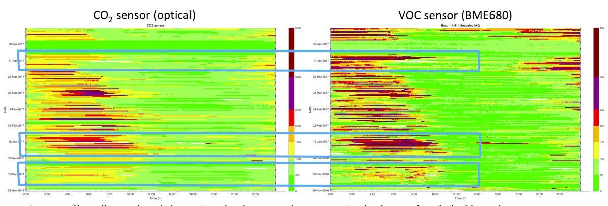 Optical CO2 Sensor vs BME680 VOC Sensor