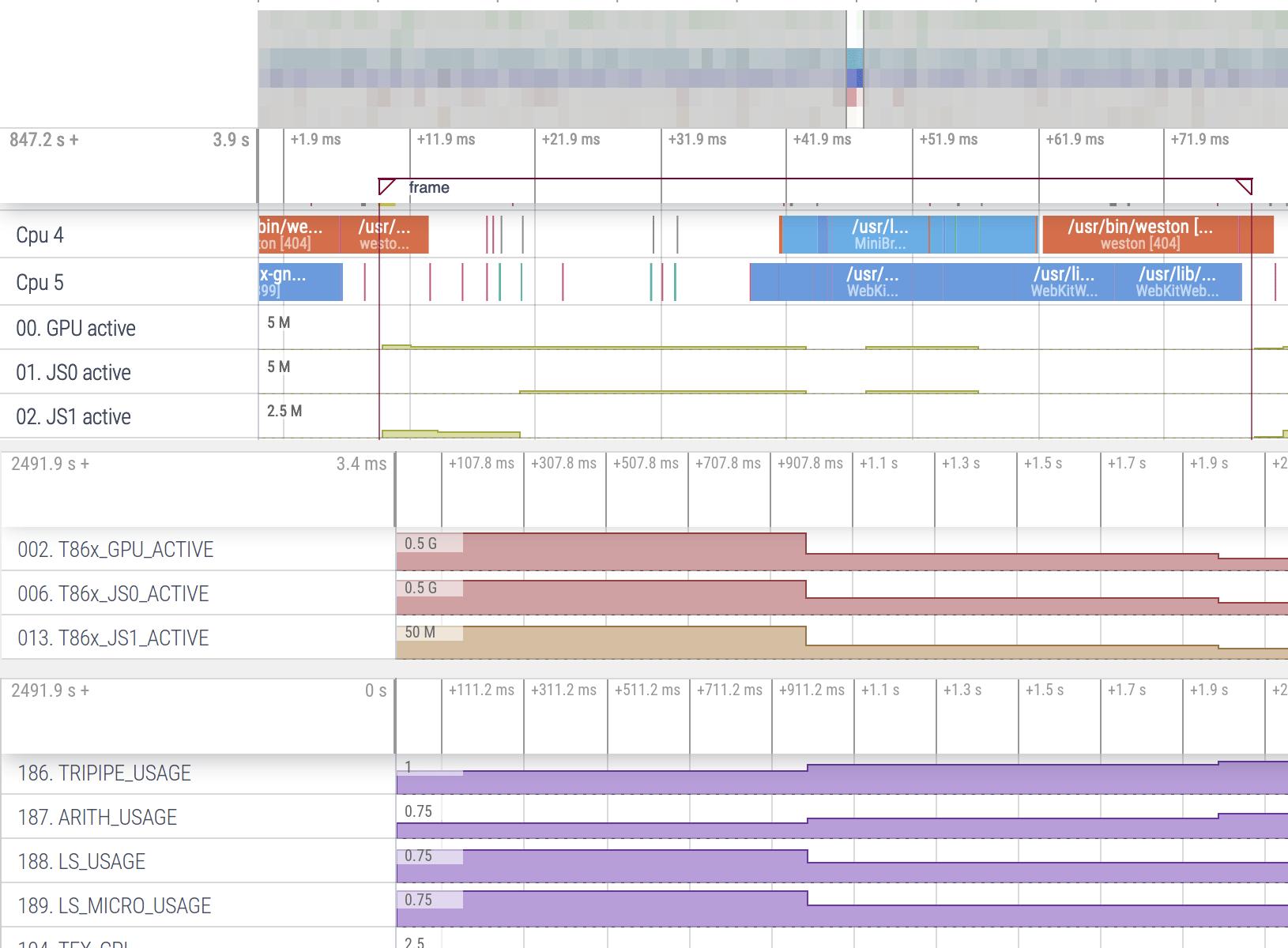 Perfetto Mali GPU Profiling