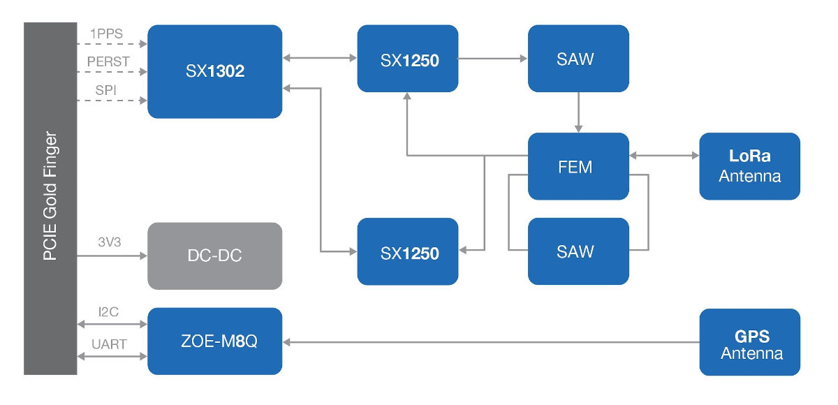 RAK2287 Block Diagram