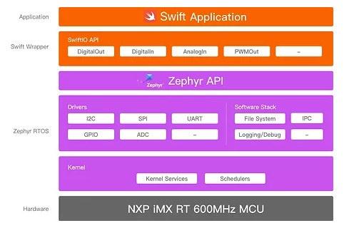 SwiftIO Software Architecture