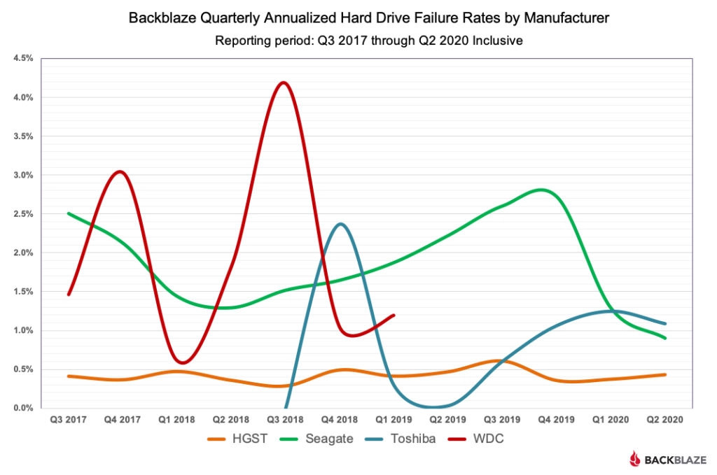 most reliable hard drives chart