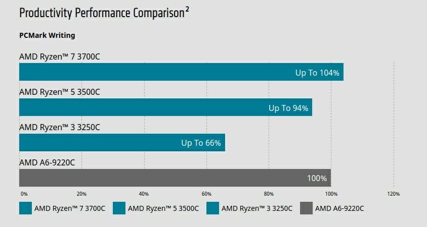 AMD Ryzen 7 3700C PCMark