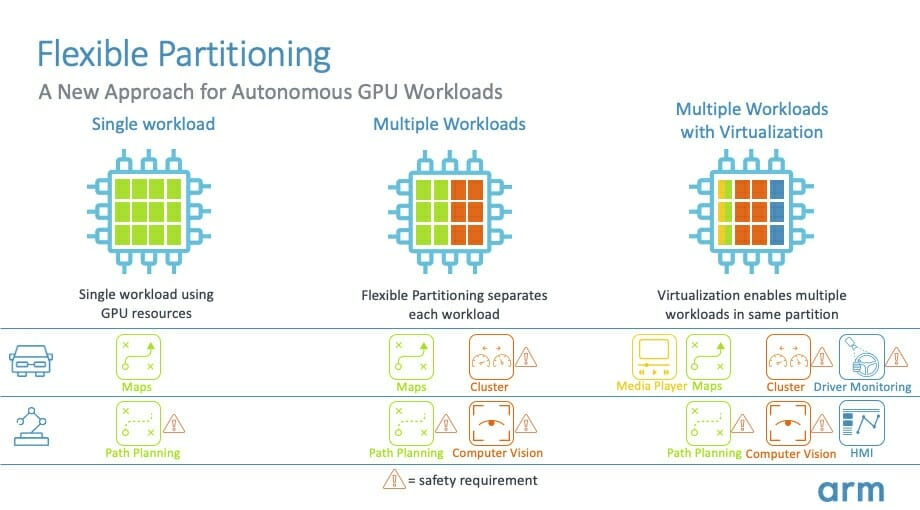Arm GPU Flexible Partitioning