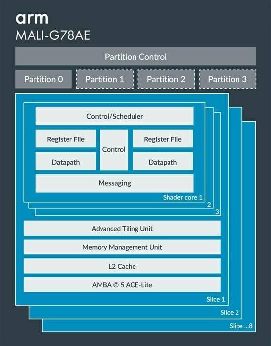 Arm Mali-G78AE Automotive GPU