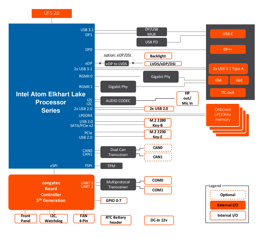 Atom Elkhart Lake SBC Block Diagram