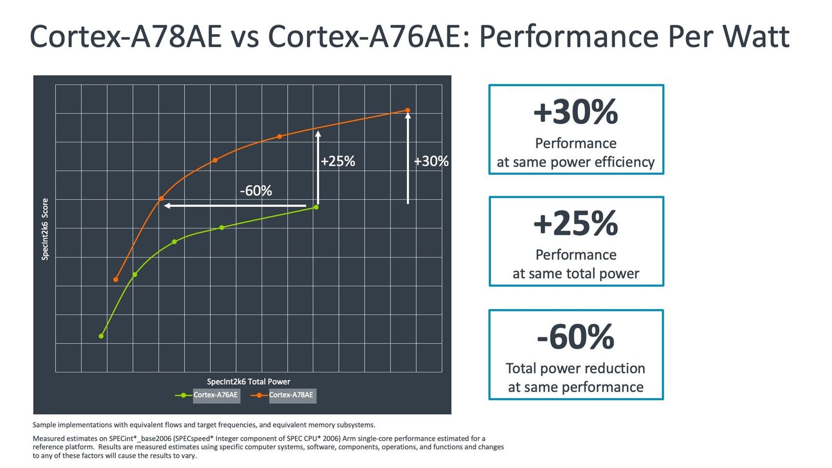 Cortex-A78AE vs Cortex-A76AE