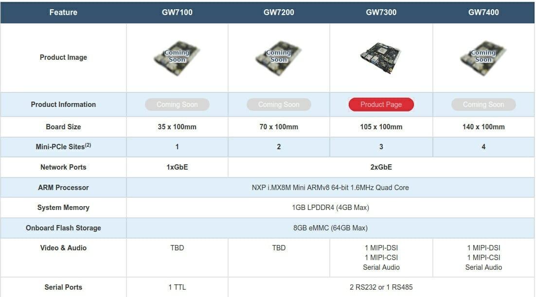 GW7100 vs GW7200 vs GW7300 vs GW7400