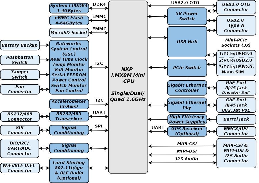 GW7300 Block Diagram
