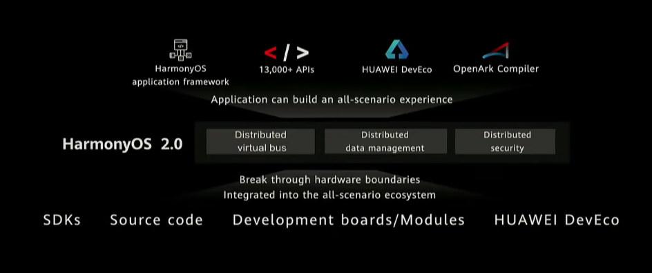 HarmonyOS 2.0 SDK Source Code