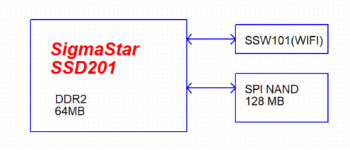 IDO-SOMD2D01 Module Block Diagram with SSD201 SoC