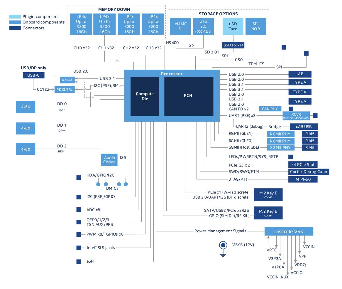 Intel Atom x6000E Reference Design