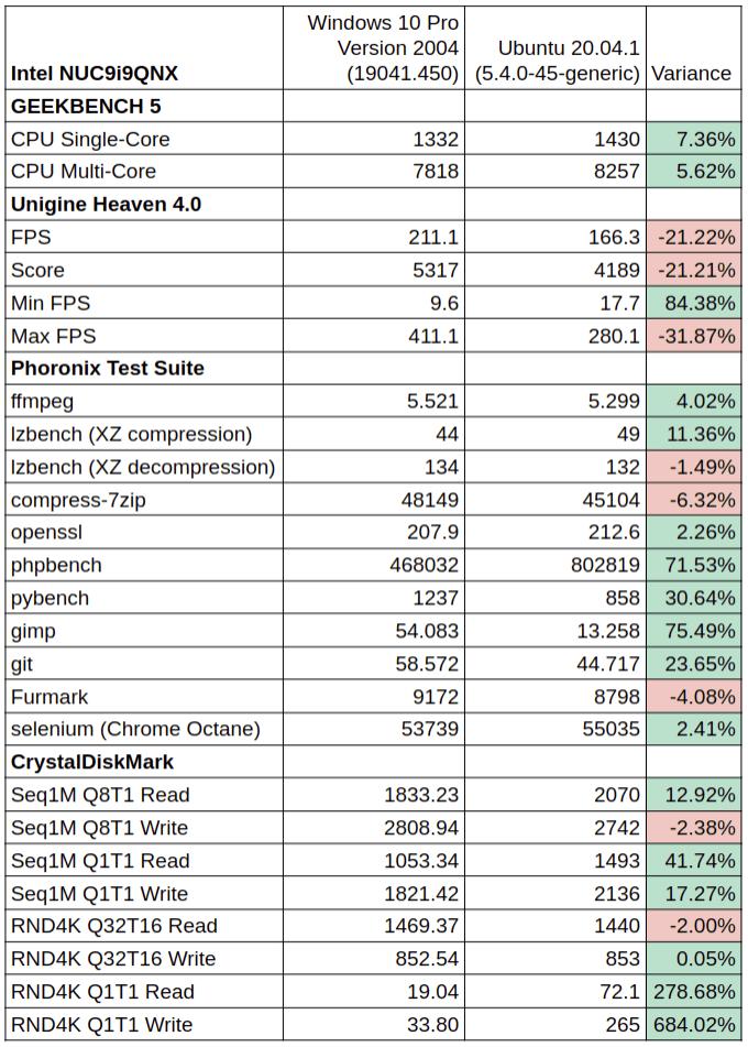 NUC9i9QNX Windows vs Ubuntu-os-performance comparison