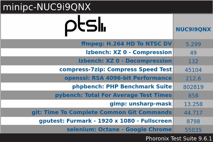 NUC9i9QNX ubuntu pts overview