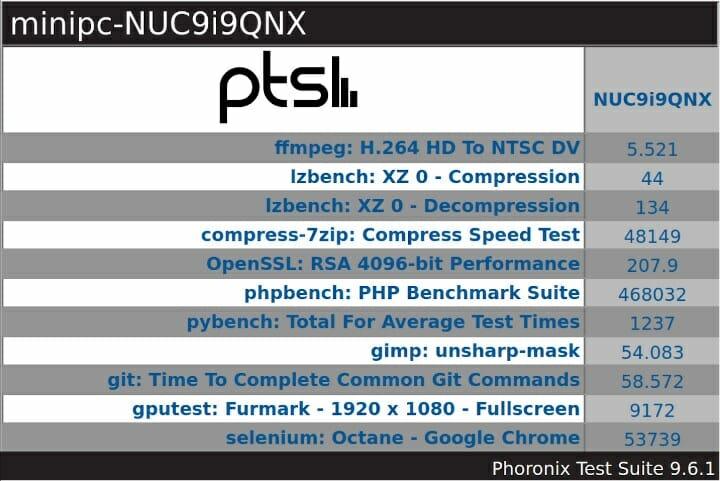 NUC9i9QNX windows phoronix overview