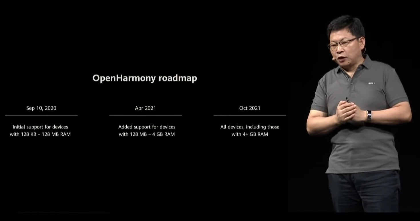 OpenHarmony Roadmap