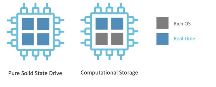 SSD Computational Storage