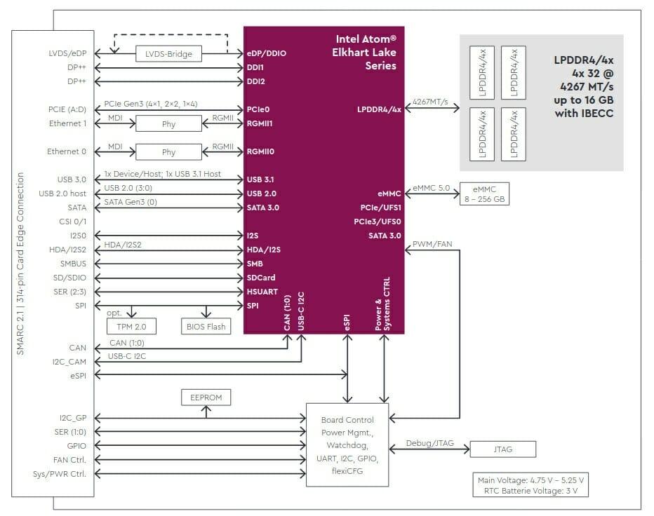 TQMXE40S Block Diagram