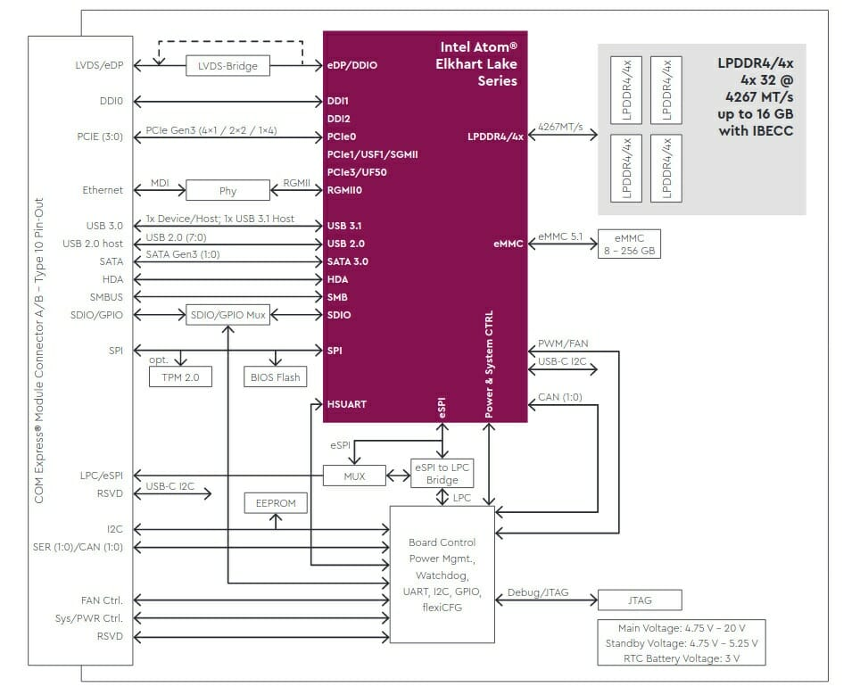 TQMxE40M Block Diagram