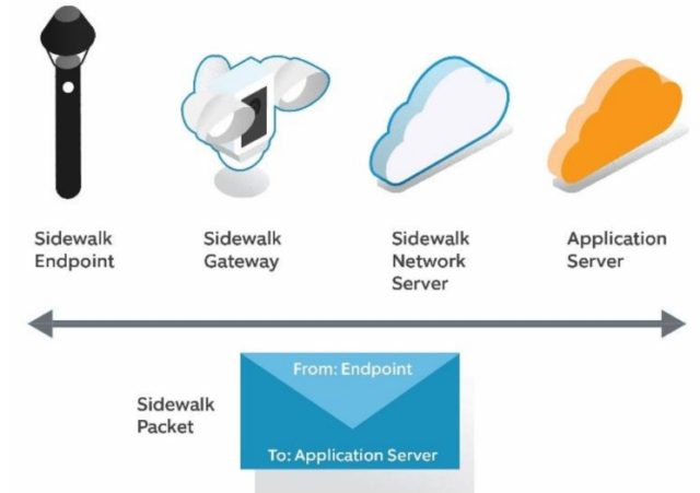 Amazon Sidewalk Endpoints Overview