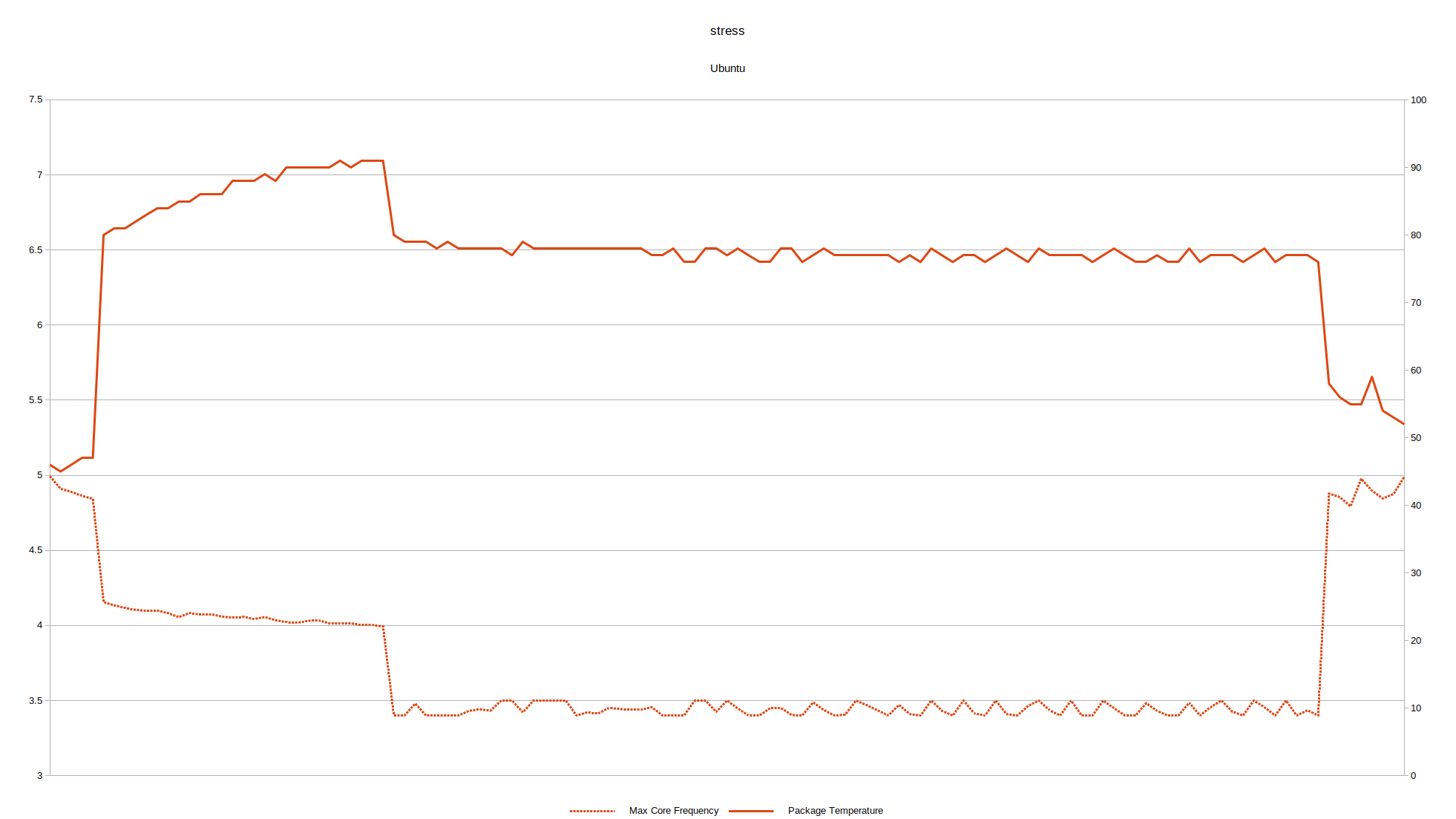 ubuntu stress NUC9i9QNX