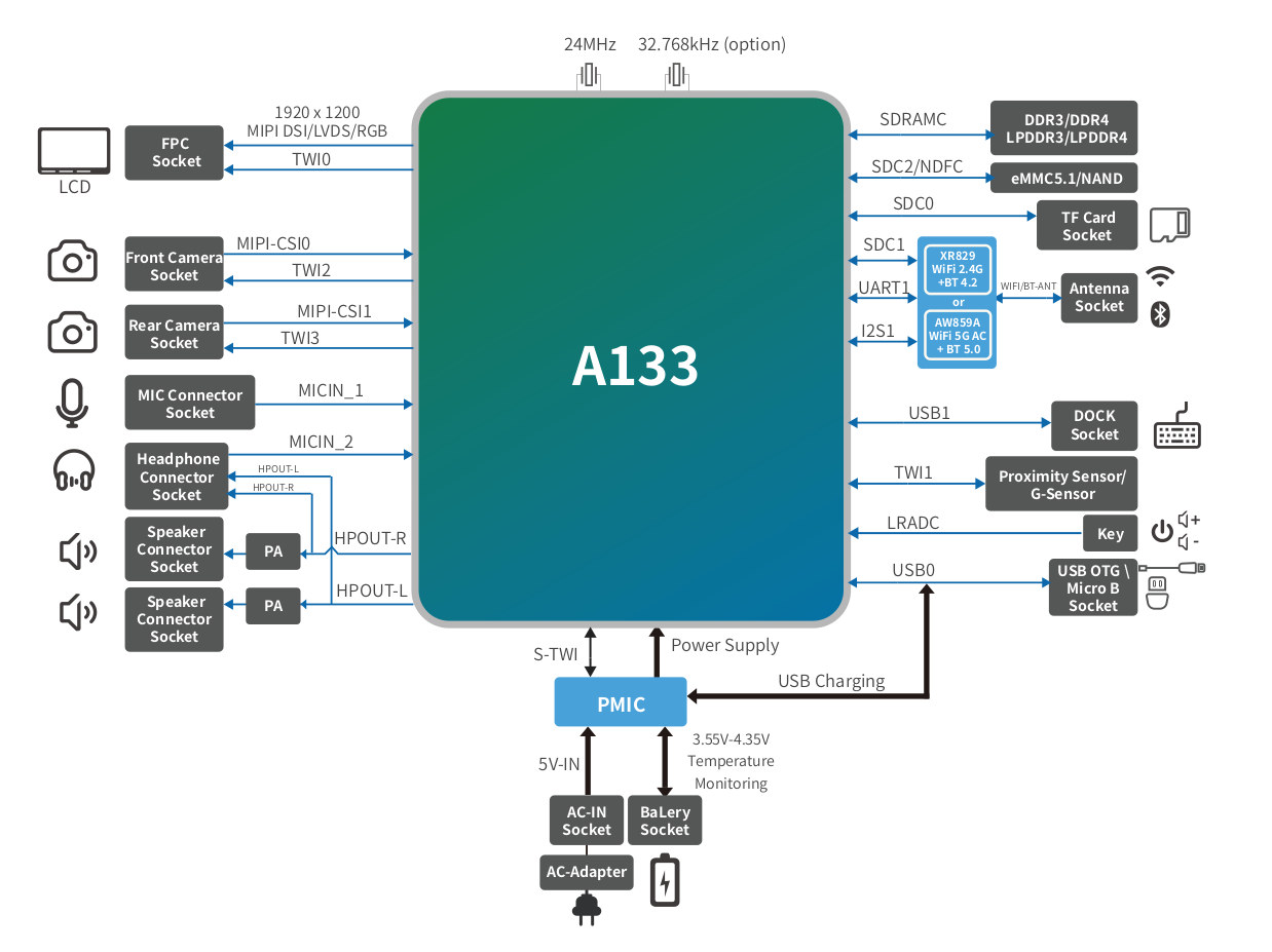 Allwinner A133 Tablet Block Diagram