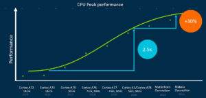 Arm Roadmap Peak Performance Matterhorn & Makalu