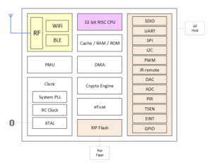BL602 BL604 RISC-V WiFI & Bluetooth SoC