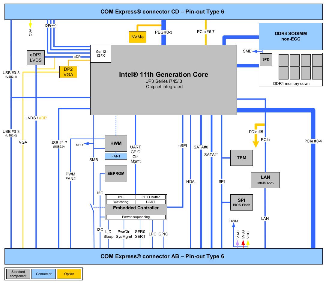 COME-CTL6 (E2) COM Express Block Diagram