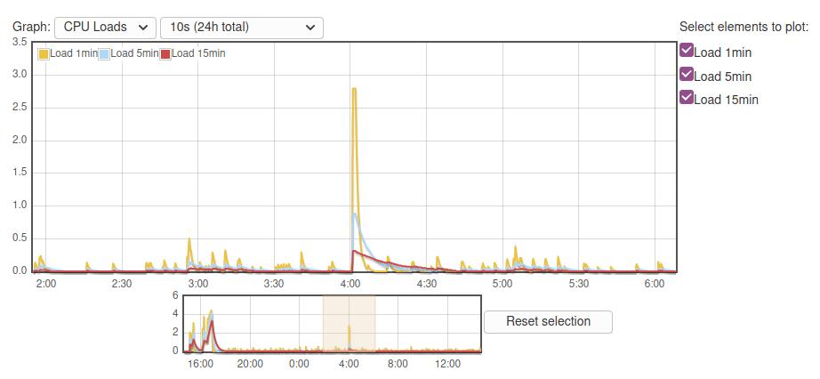 CPU usage during reboot