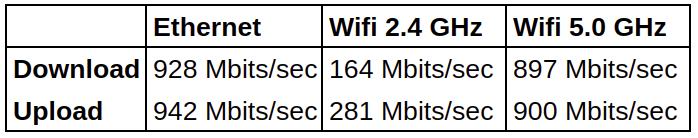 EliteMini H31G network throughput