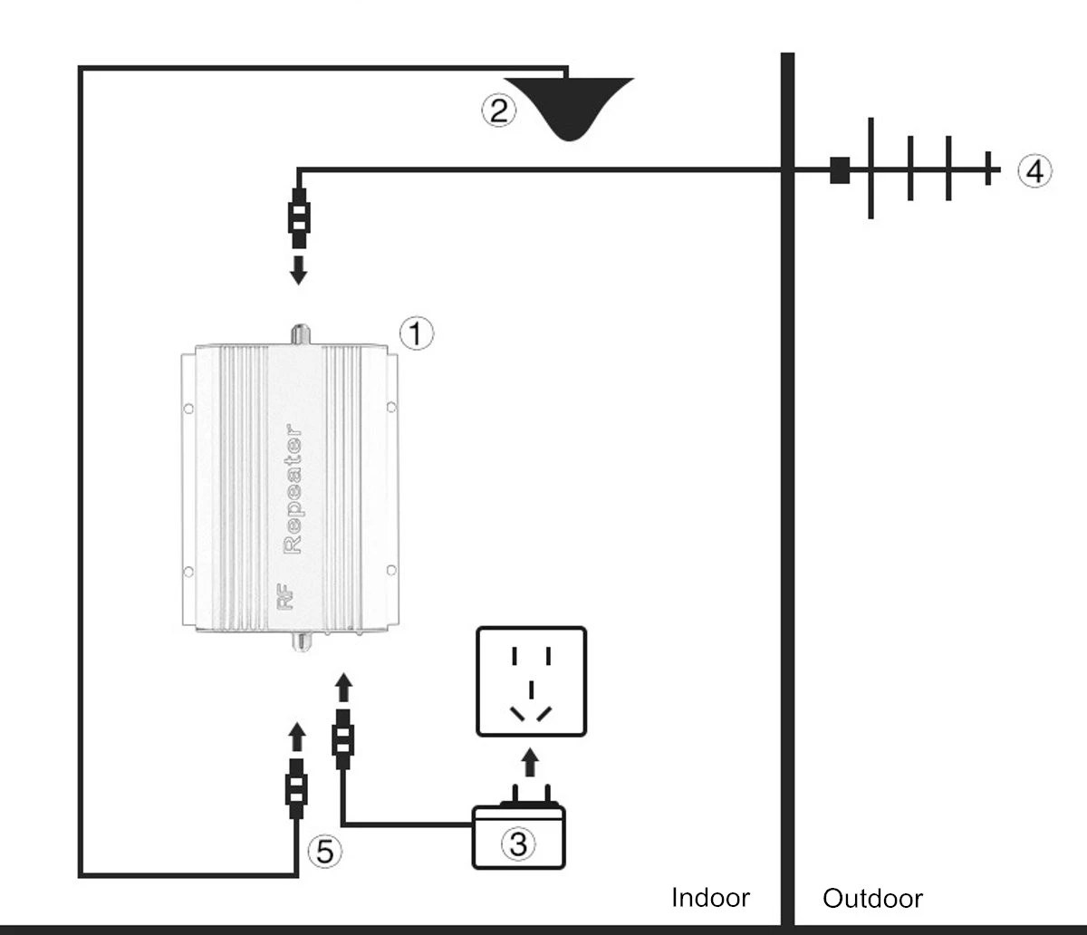 GSM Repeater Installation