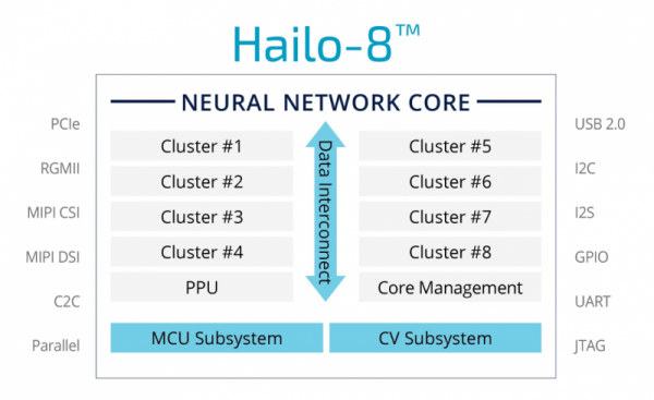 Hailo-8 Neural Networks AI Accelerator