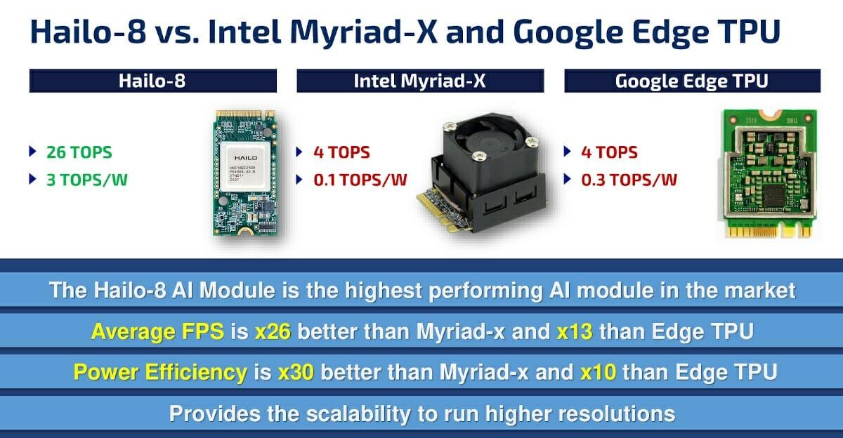 Hailo-8 vs Intel Myriad X Google-Edge TPU TOPS per Watt