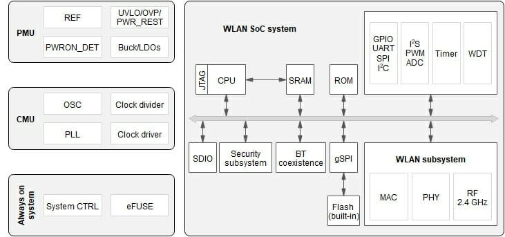 Hi3861 WiFi MCU Block Diagram