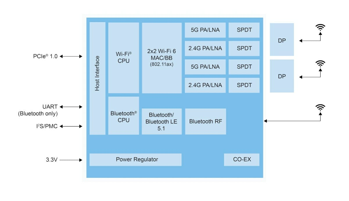 IW620 WiFi 6 Chip PCIe Host Interface