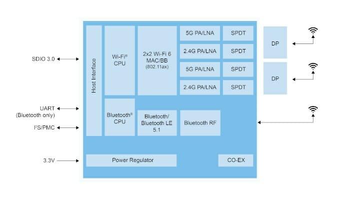 IW620S WiFi 6 Chip SDIO Host Interface