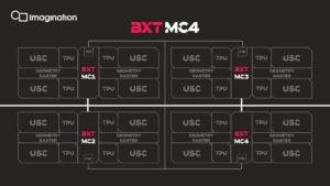 Imagination IMG B-Series GPU: BXT MC4
