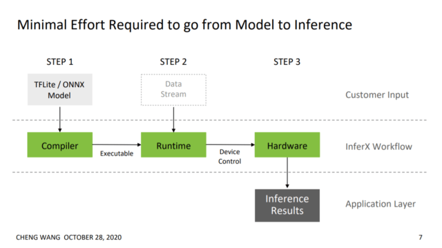 Steps involved for InferX X1 SDK from model to inference