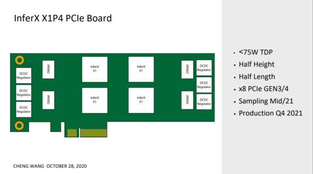InferX X1P4 PCIe Board