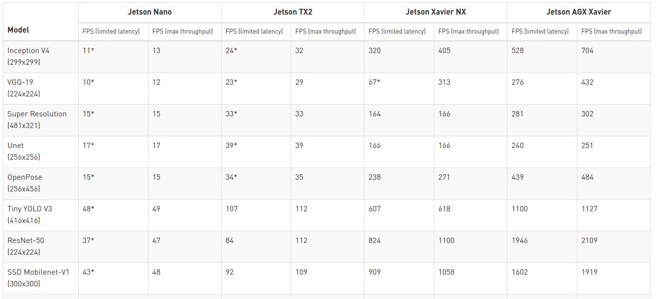 Jetson Nano vs TX2 vs NX vs AGX Benchmarks