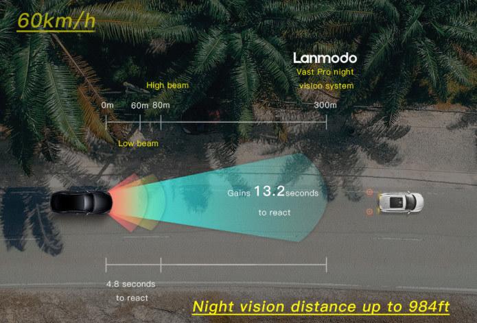 Landomo Vast Pro Night Vision Range