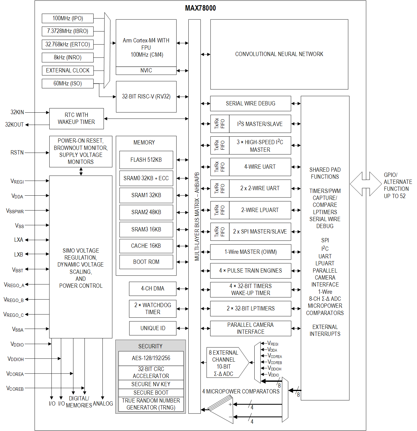 MAX78000 RISC-V Cortex-M4 AI MCU