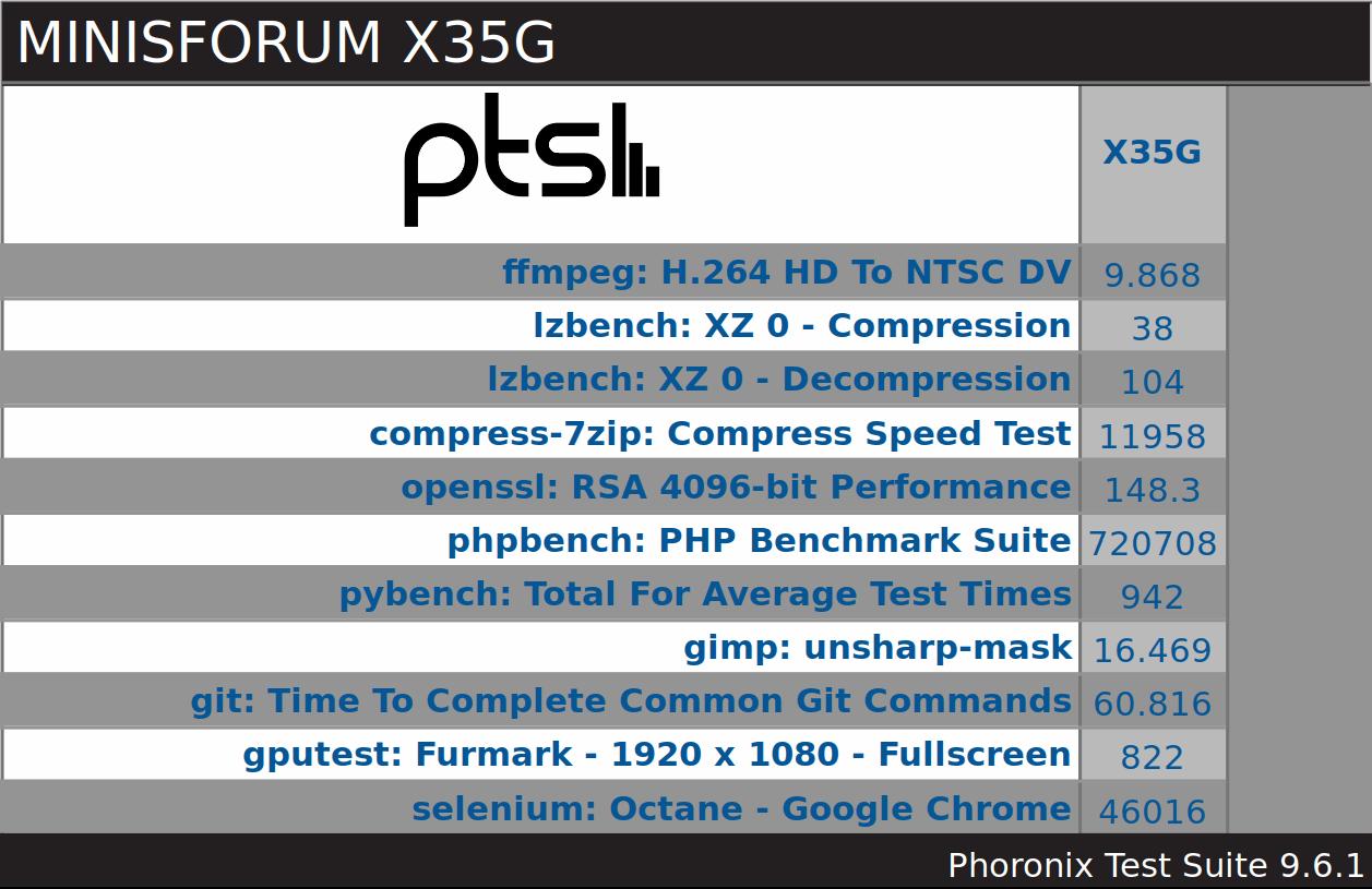 MINISFORUM X35G ubuntu pts overview