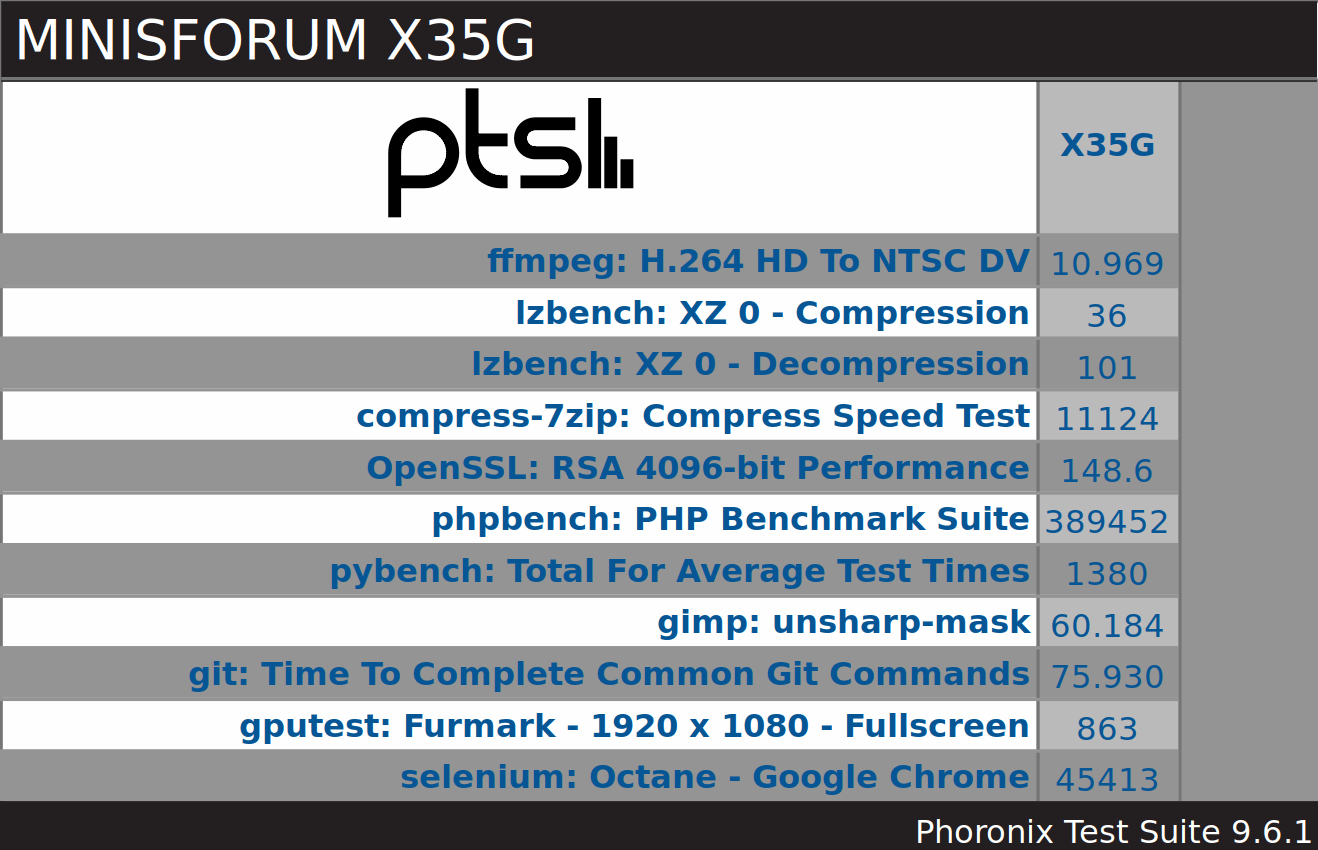 MINISFORUM X35G Phoronix windows pts overview