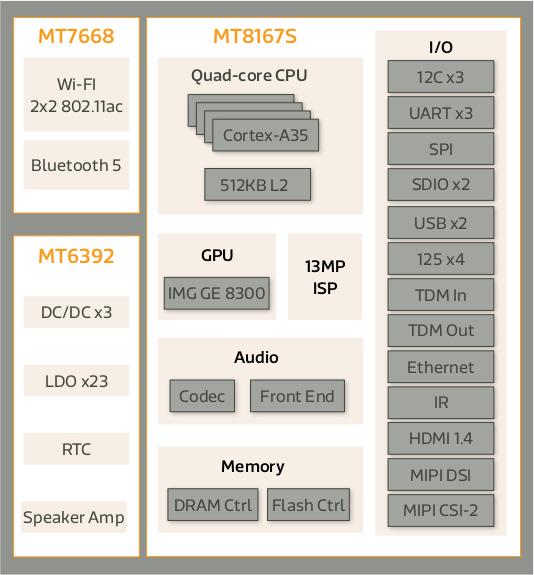 MT8167S Platform