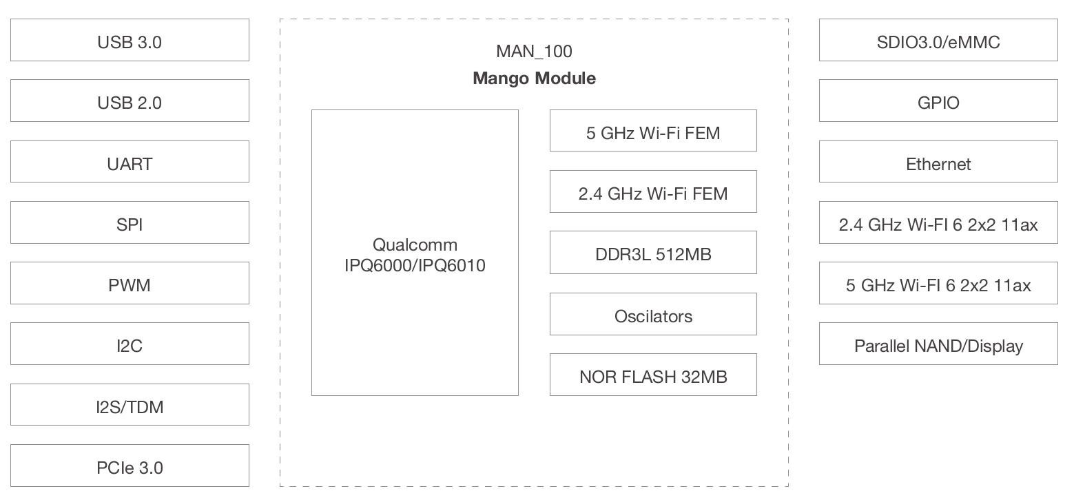 Mango WiFi 6 Module Block Diagram
