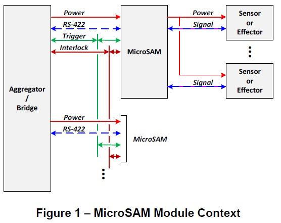 MicroSAM Module Architecture